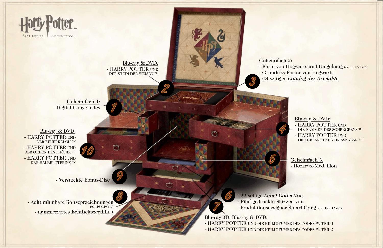Potterish.com - Novos detalhes sobre o box definitivo da série